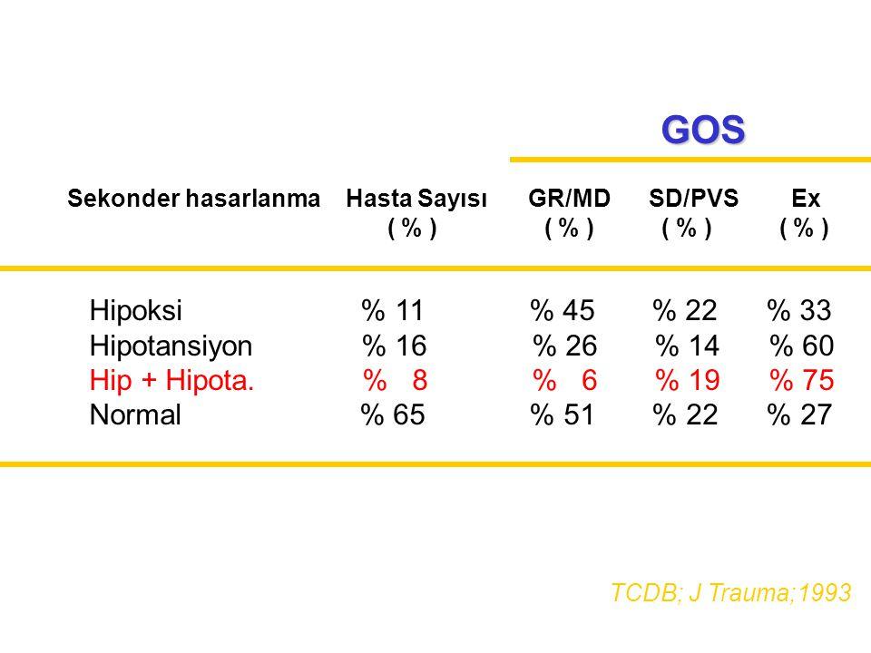 Hipoksi % 11 % 45 % 22 % 33 Hipotansiyon % 16 % 26 % 14 % 60 Hip + Hipota. % 8 % 6 % 19 % 75 Normal % 65 % 51 % 22 % 27 Sekonder hasarlanma Hasta Sayı