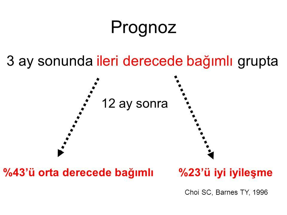 Prognoz 3 ay sonunda ileri derecede bağımlı grupta %43'ü orta derecede bağımlı %23'ü iyi iyileşme 12 ay sonra Choi SC, Barnes TY, 1996