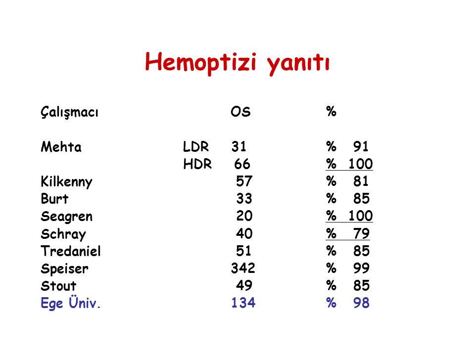 Hemoptizi yanıtı ÇalışmacıOS% MehtaLDR 31% 91 HDR 66% 100 Kilkenny 57% 81 Burt 33% 85 Seagren 20 % 100 Schray 40% 79 Tredaniel 51% 85 Speiser342% 99 S