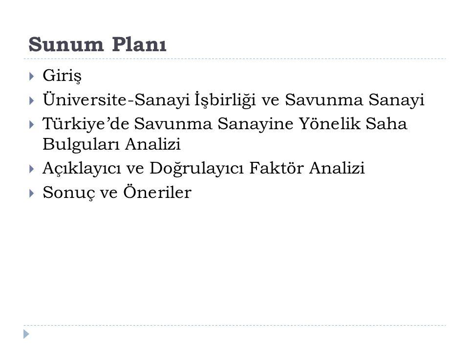 Sunum Planı  Giriş  Üniversite-Sanayi İşbirliği ve Savunma Sanayi  Türkiye'de Savunma Sanayine Yönelik Saha Bulguları Analizi  Açıklayıcı ve Doğrulayıcı Faktör Analizi  Sonuç ve Öneriler