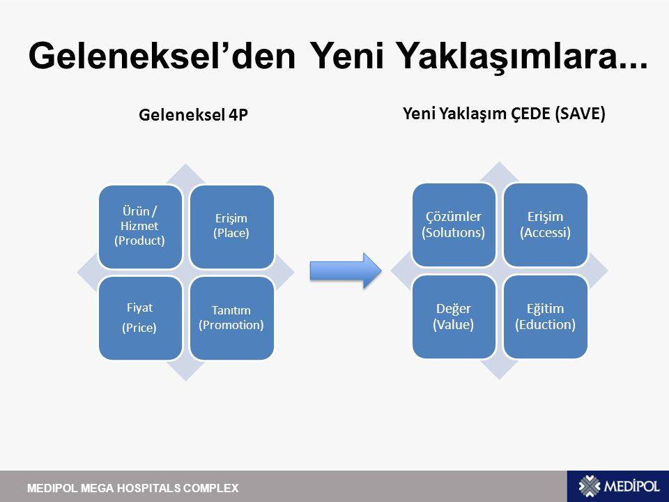 Beğen'lerden Sosyal Medyanın Gerçek Gücüne...MEDIPOL MEGA HOSPITALS COMPLEX Geleneksel Kullanım...