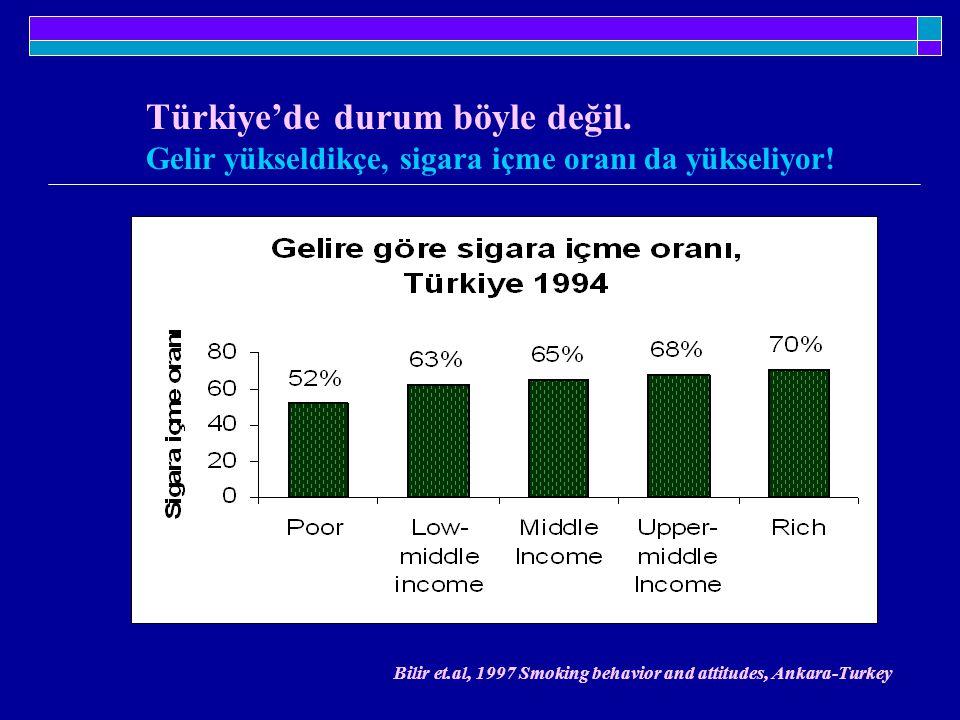Türkiye'de durum böyle değil. Gelir yükseldikçe, sigara içme oranı da yükseliyor! Bilir et.al, 1997 Smoking behavior and attitudes, Ankara-Turkey