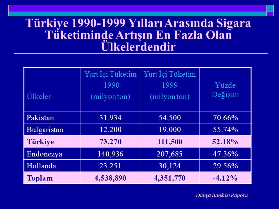 Türkiye 1990-1999 Yılları Arasında Sigara Tüketiminde Artışın En Fazla Olan Ülkelerdendir Ülkeler Yurt İçi Tüketim 1990 (milyon ton) Yurt İçi Tüketim