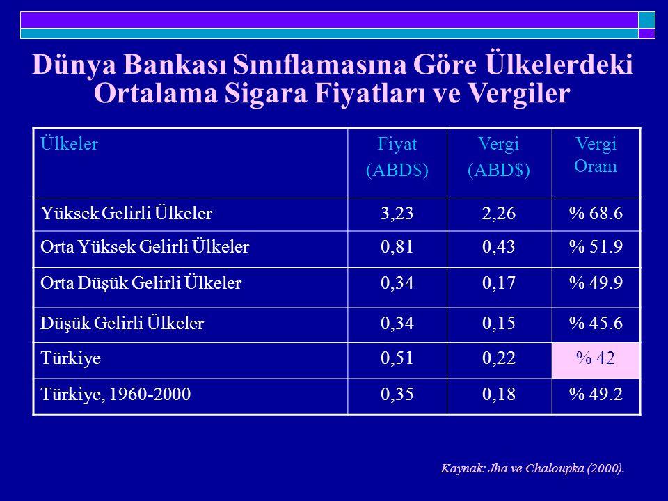 Dünya Bankası Sınıflamasına Göre Ülkelerdeki Ortalama Sigara Fiyatları ve Vergiler ÜlkelerFiyat (ABD$) Vergi (ABD$) Vergi Oranı Yüksek Gelirli Ülkeler