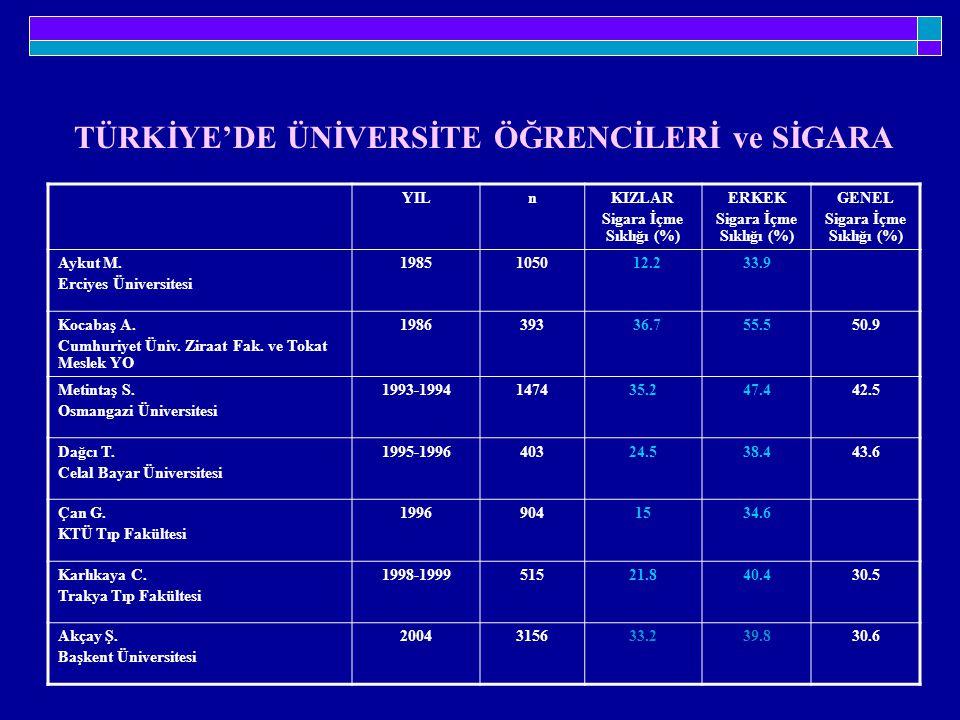 YILnKIZLAR Sigara İçme Sıklığı (%) ERKEK Sigara İçme Sıklığı (%) GENEL Sigara İçme Sıklığı (%) Aykut M. Erciyes Üniversitesi 19851050 12.233.9 Kocabaş