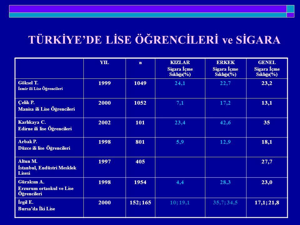 YILnKIZLAR Sigara İçme Sıklığı(%) ERKEK Sigara İçme Sıklığı(%) GENEL Sigara İçme Sıklığı(%) Göksel T. İzmir ili Lise Öğrencileri 1999104924,122,723,2