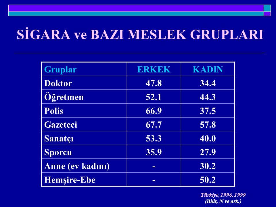 SİGARA ve BAZI MESLEK GRUPLARI Türkiye, 1996, 1999 (Bilir, N ve ark.) GruplarERKEKKADIN Doktor47.834.4 Öğretmen52.144.3 Polis66.937.5 Gazeteci67.757.8