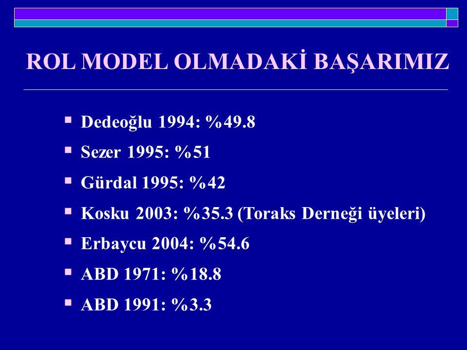 ROL MODEL OLMADAKİ BAŞARIMIZ  Dedeoğlu 1994: %49.8  Sezer 1995: %51  Gürdal 1995: %42  Kosku 2003: %35.3 (Toraks Derneği üyeleri)  Erbaycu 2004: