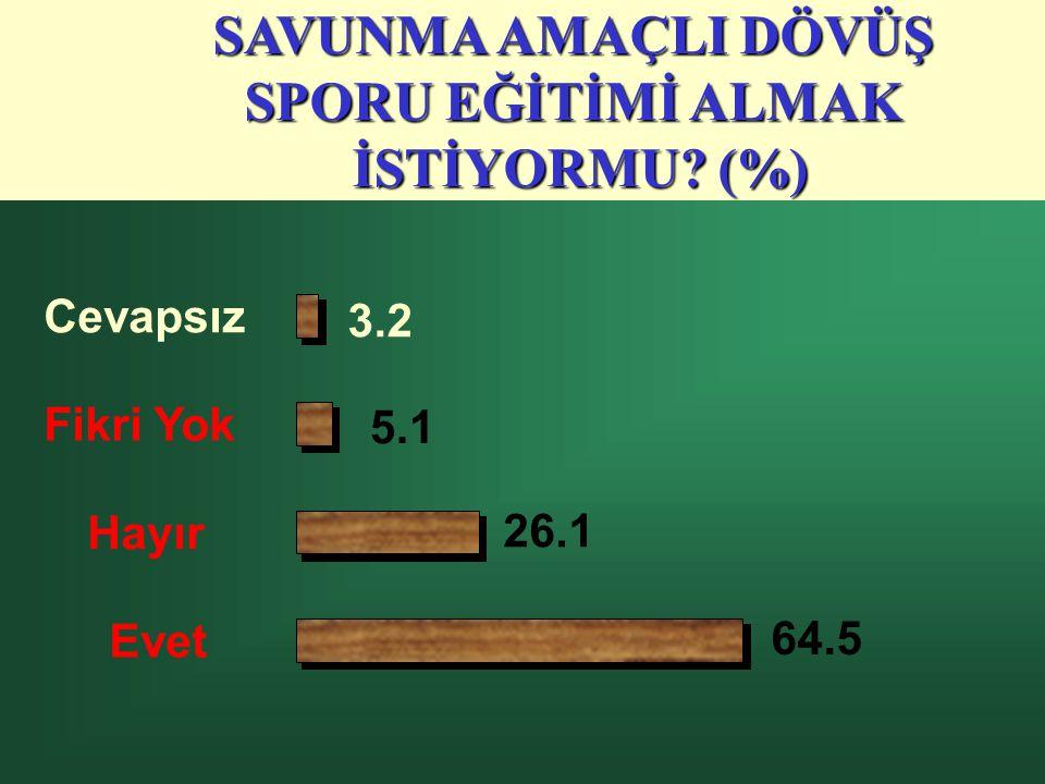 40 EVETHAYIR Spor240 (59.11)166 (40.89) Müzik131 (32.27)275 (67.73) Resim23 (5.67)383 (94.33) El Sanatları21 (5.17)385 (94.83) Tiyatro22 (5.42)384 (94