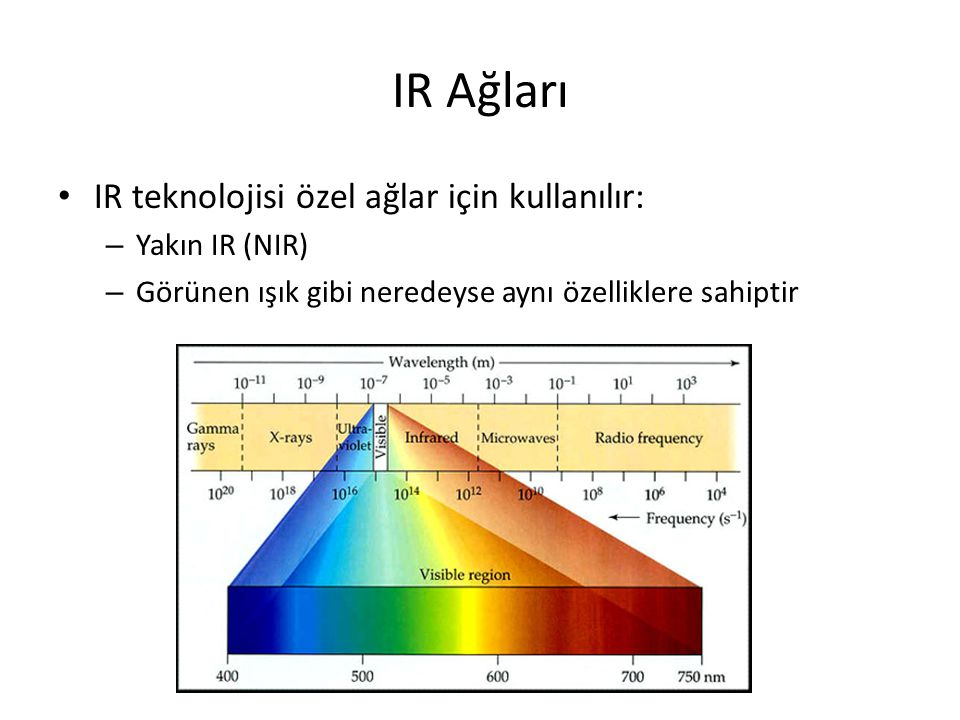 IR Ağları IR teknolojisi özel ağlar için kullanılır: – Yakın IR (NIR) – Görünen ışık gibi neredeyse aynı özelliklere sahiptir