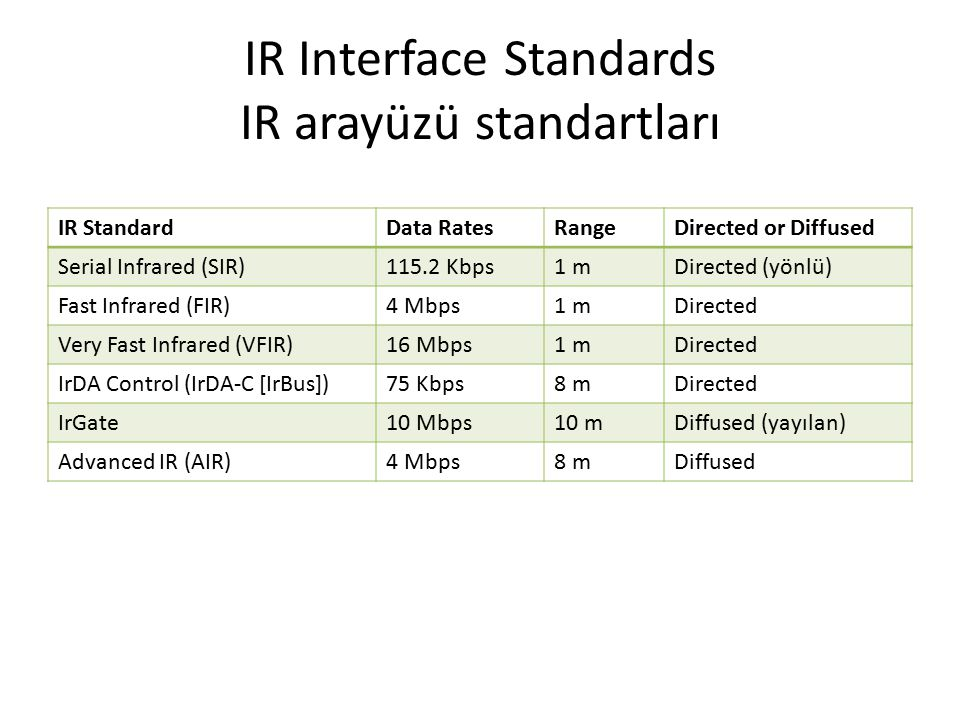 IR Interface Standards IR arayüzü standartları IR StandardData RatesRangeDirected or Diffused Serial Infrared (SIR)115.2 Kbps1 mDirected (yönlü) Fast