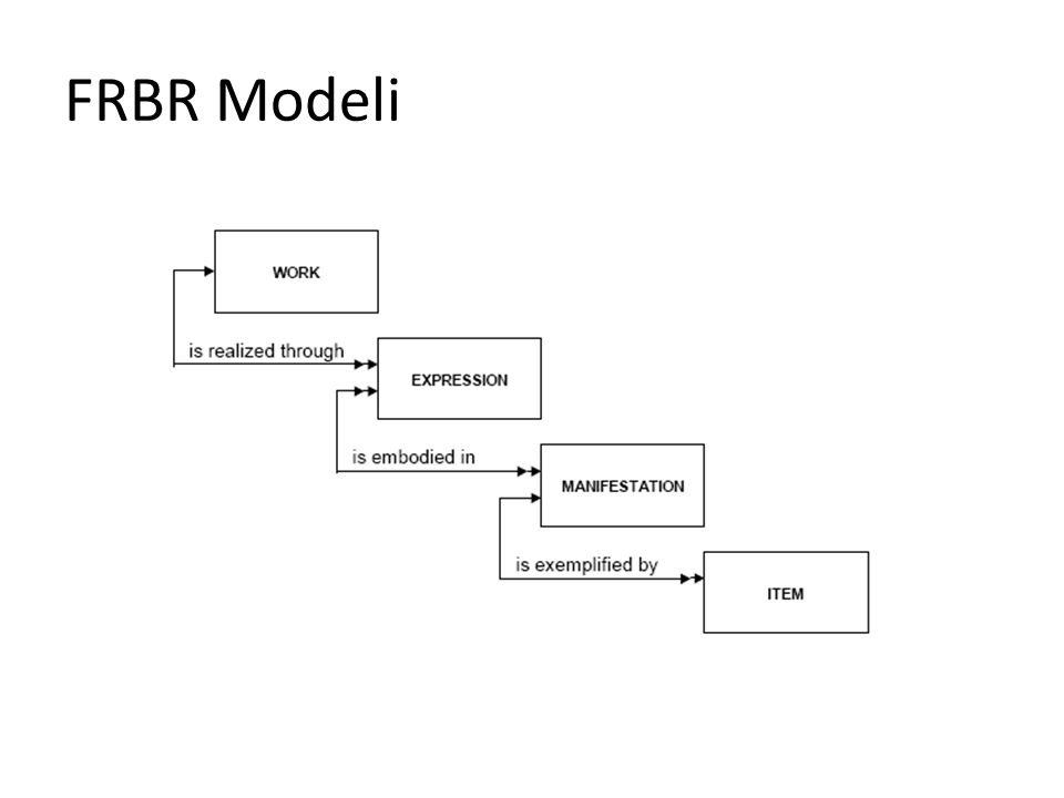 FRBR Modeli
