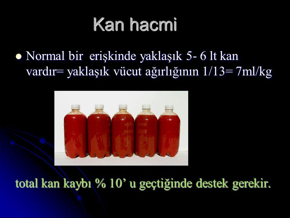 Kaybadilen kan hacmi Eğer kan kaybı %20'nin üzerine çıkarsa, hastada hayati tehlike oluşturabilir.