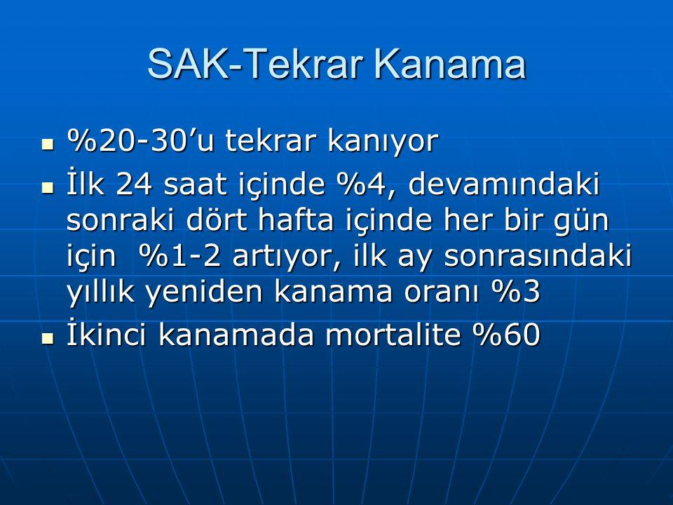 SAK-Tekrar Kanama %20-30'u tekrar kanıyor %20-30'u tekrar kanıyor İlk 24 saat içinde %4, devamındaki sonraki dört hafta içinde her bir gün için %1-2 a