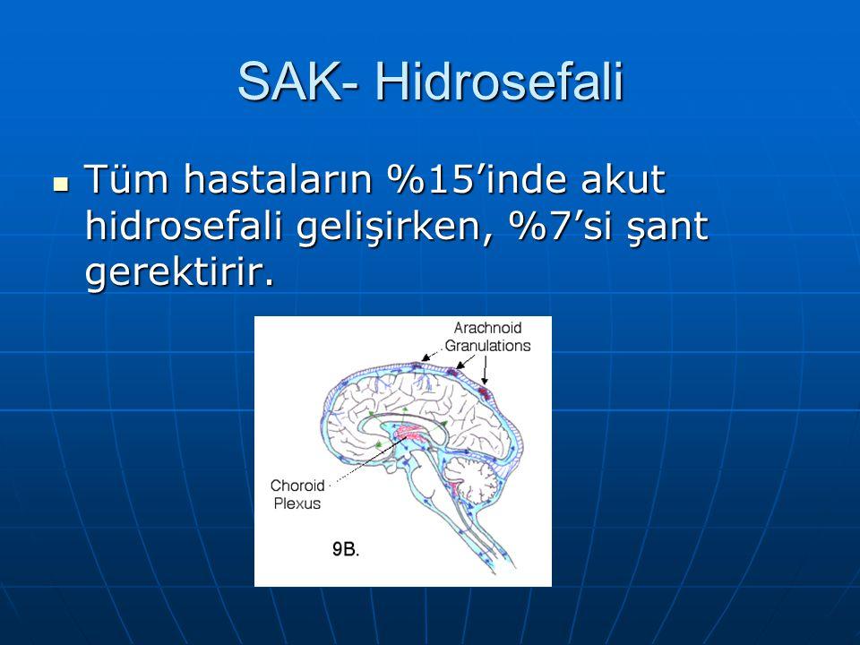 SAK- Hidrosefali Tüm hastaların %15'inde akut hidrosefali gelişirken, %7'si şant gerektirir. Tüm hastaların %15'inde akut hidrosefali gelişirken, %7's