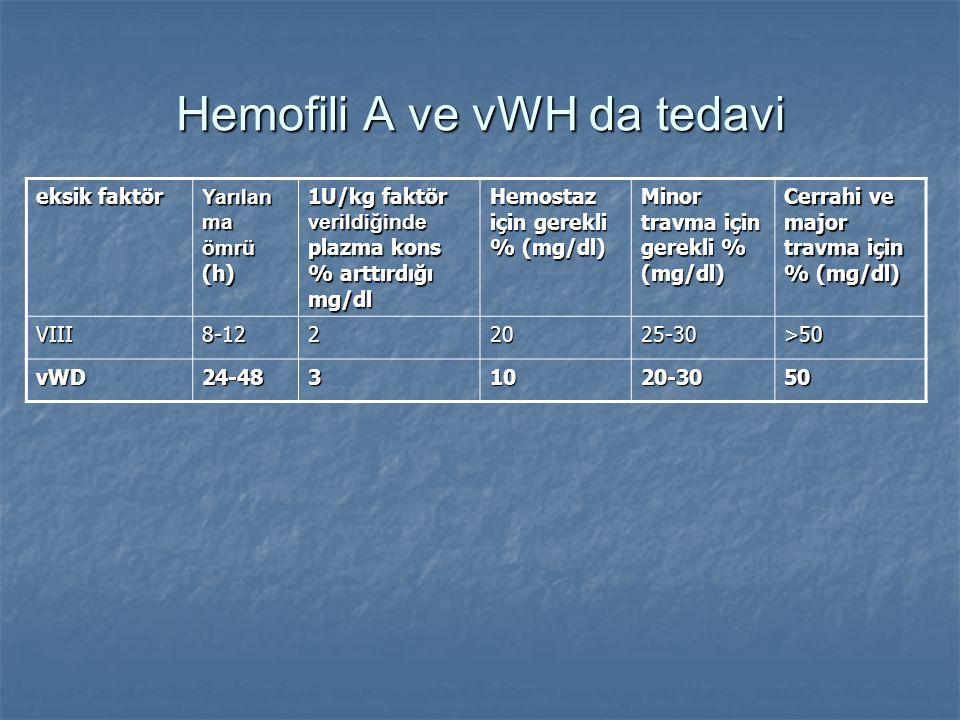 Hemofili A ve vWH da tedavi eksik faktör Yarılan ma ömrü (h) 1U/kg faktör verildiğinde plazma kons % arttırdığı mg/dl Hemostaz için gerekli % (mg/dl)