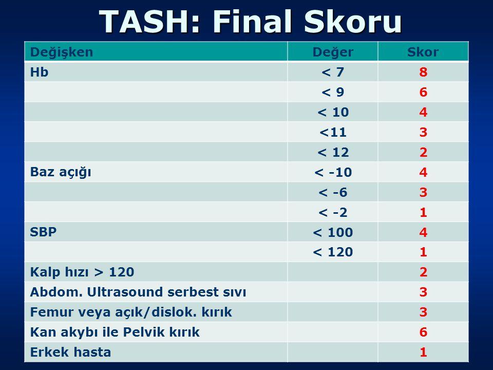 TASH: Final Skoru Değişken DeğerSkor Hb < 78 < 96 < 104 <113 < 122 Baz açığı < -104 < -63 < -21 SBP < 1004 < 1201 Kalp hızı > 120 2 Abdom.
