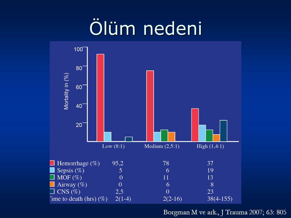Ölüm nedeni Borgman M ve ark., J Trauma 2007; 63: 805