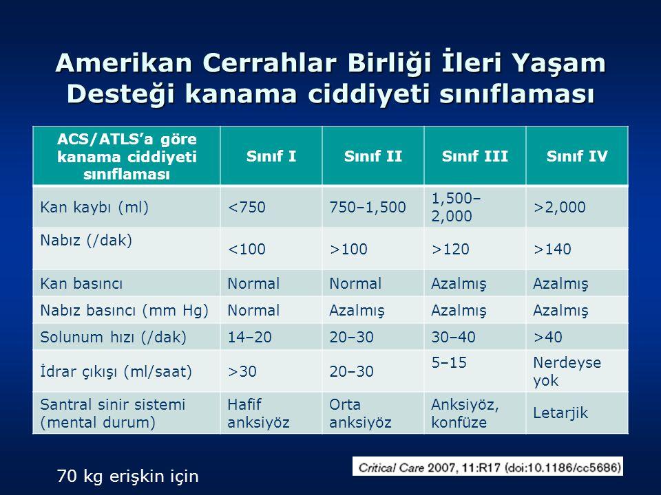Amerikan Cerrahlar Birliği İleri Yaşam Desteği kanama ciddiyeti sınıflaması ACS/ATLS'a göre kanama ciddiyeti sınıflaması Sınıf ISınıf IISınıf IIISınıf IV Kan kaybı (ml)<750750–1,500 1,500– 2,000 >2,000 Nabız (/dak) <100>100>120>140 Kan basıncıNormal Azalmış Nabız basıncı (mm Hg)NormalAzalmış Solunum hızı (/dak)14–2020–3030–40>40 İdrar çıkışı (ml/saat)>3020–30 5–15Nerdeyse yok Santral sinir sistemi (mental durum) Hafif anksiyöz Orta anksiyöz Anksiyöz, konfüze Letarjik 70 kg erişkin için