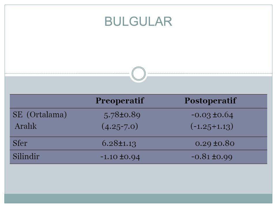 BULGULAR Preoperatif Postoperatif SE (Ortalama) 5.78±0.89 -0.03 ±0.64 Aralık (4.25-7.0) (-1.25+1.13) Sfer 6.28±1.13 0.29 ±0.80 Silindir -1.10 ±0.94 -0