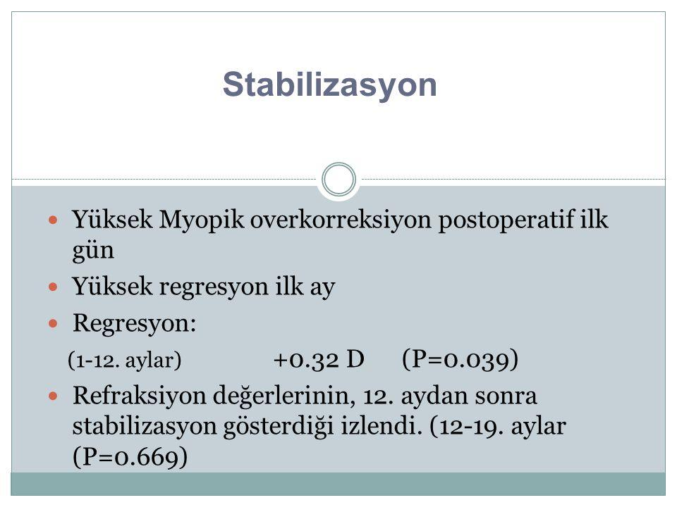 Stabilizasyon Yüksek Myopik overkorreksiyon postoperatif ilk gün Yüksek regresyon ilk ay Regresyon: (1-12. aylar) +0.32 D (P=0.039) Refraksiyon değerl