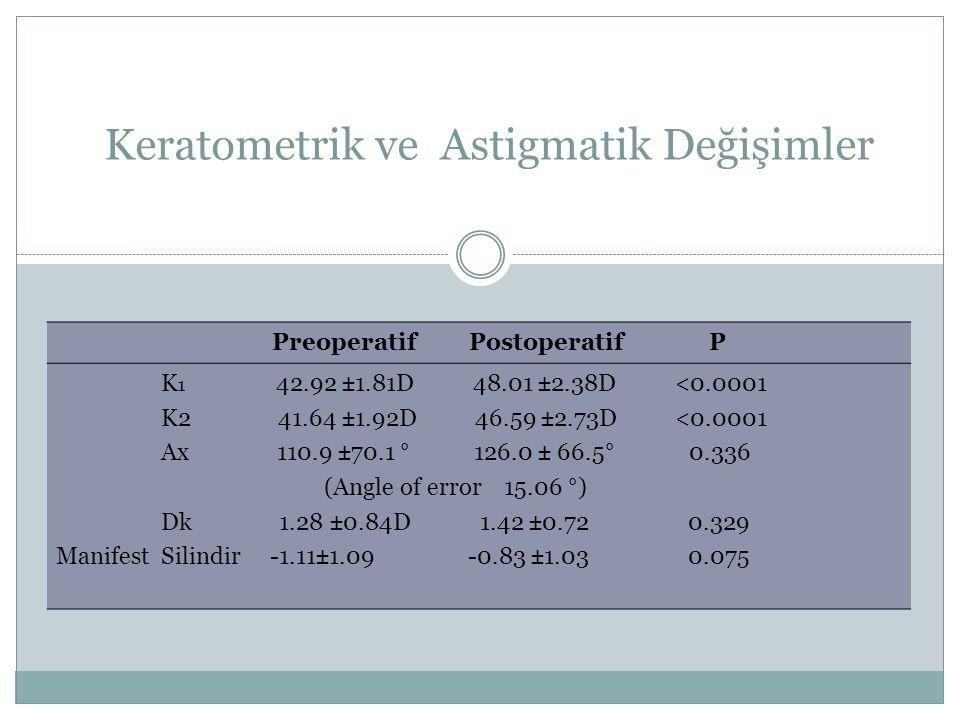Preoperatif Postoperatif P K 1 42.92 ±1.81D 48.01 ±2.38D <0.0001 K2 41.64 ±1.92D 46.59 ±2.73D <0.0001 Ax 110.9 ±70.1 ° 126.0 ± 66.5° 0.336 (Angle of e