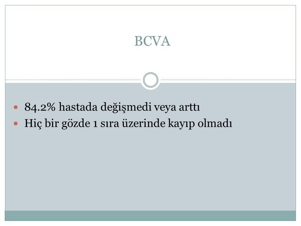 BCVA 84.2% hastada değişmedi veya arttı Hiç bir gözde 1 sıra üzerinde kayıp olmadı
