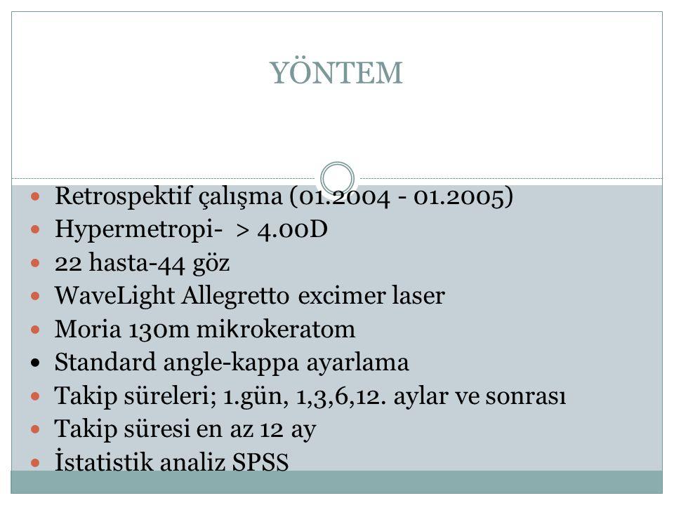 Ortalama (Aralık) Yaş; 34.8y (22-47y) Cinsiyet; F/M (12/10) MKK; 554.5µ (496 – 613 µ) OZ; 6.7mm (6.0 - 7 mm) Ablasyon; 105.7 µ (72.6-133.87 µ) Takip; 18.2 ay(en az 12 ay)