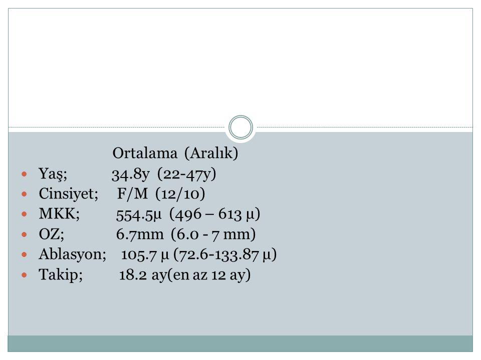 Ortalama (Aralık) Yaş; 34.8y (22-47y) Cinsiyet; F/M (12/10) MKK; 554.5µ (496 – 613 µ) OZ; 6.7mm (6.0 - 7 mm) Ablasyon; 105.7 µ (72.6-133.87 µ) Takip;
