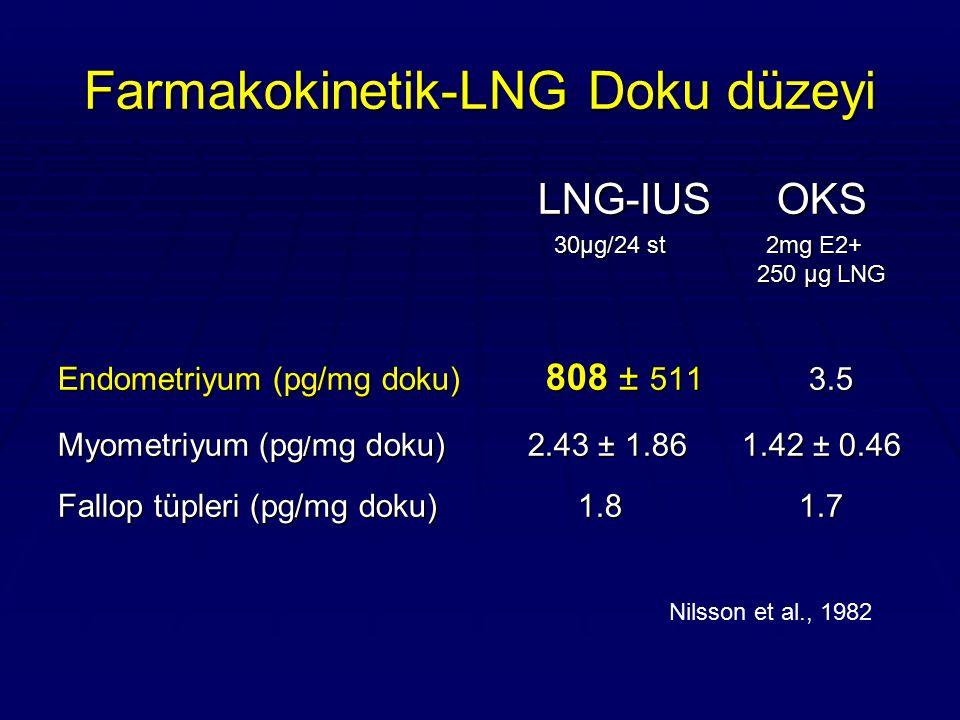 Farmakokinetik-LNG Serum Düzeyi  İlk aylarda 150-200 μg/mL  2 yıl içine 100 μg/mL Nilsson CG et al., Contraception 21:225-233;1980 Xiao BL et al.,., Contraception 41: 353-362;1990  İlk ay > 400 μg/mL, takip eden 3-6 ay 300 μg/mL Lockhat FB et al., Fertil Steril, 83: 398-404; 2005