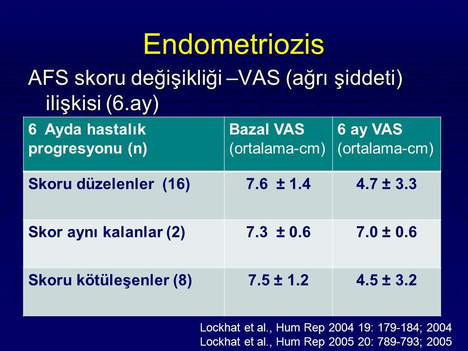 Endometriozis AFS skoru değişikliği –VAS (ağrı şiddeti) ilişkisi (6.ay) Lockhat et al., Hum Rep 2004 19: 179-184; 2004 Lockhat et al., Hum Rep 2005 20