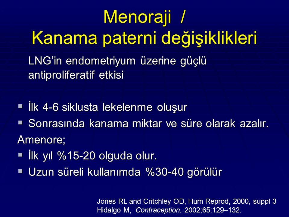 Menoraji / Kanama paterni değişiklikleri LNG'in endometriyum üzerine güçlü antiproliferatif etkisi  İlk 4-6 siklusta lekelenme oluşur  Sonrasında ka