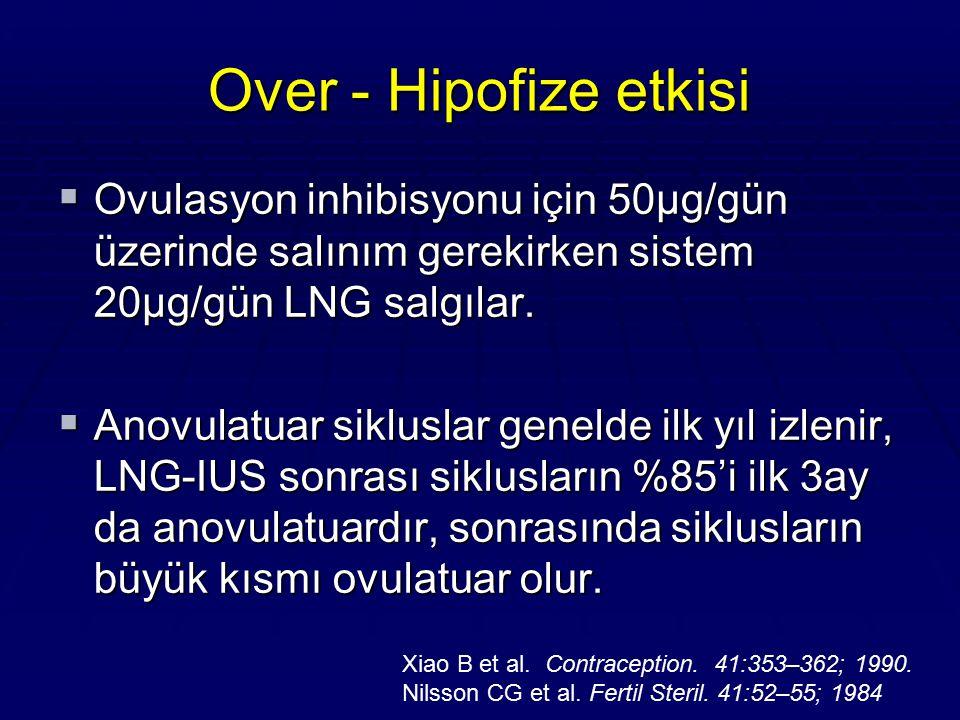 Over - Hipofize etkisi  Ovulasyon inhibisyonu için 50µg/gün üzerinde salınım gerekirken sistem 20µg/gün LNG salgılar.  Anovulatuar sikluslar genelde