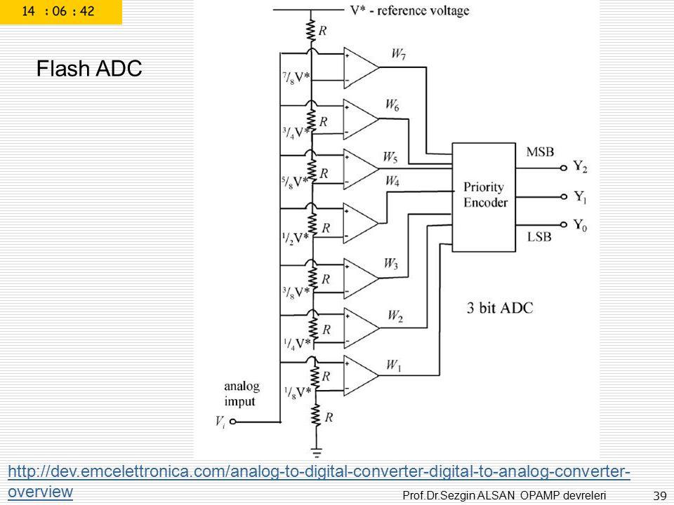 Prof.Dr.Sezgin ALSAN OPAMP devreleri 39 http://dev.emcelettronica.com/analog-to-digital-converter-digital-to-analog-converter- overview Flash ADC