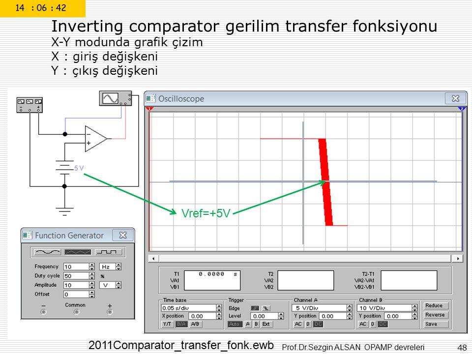 Prof.Dr.Sezgin ALSAN OPAMP devreleri 48 Inverting comparator gerilim transfer fonksiyonu X-Y modunda grafik çizim X : giriş değişkeni Y : çıkış değişk