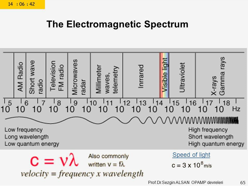 Prof.Dr.Sezgin ALSAN OPAMP devreleri 65 The Electromagnetic Spectrum Speed of light