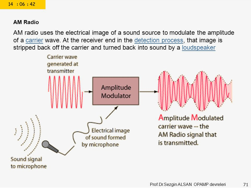 Prof.Dr.Sezgin ALSAN OPAMP devreleri 71 AM Radio AM radio uses the electrical image of a sound source to modulate the amplitude of a carrier wave. At