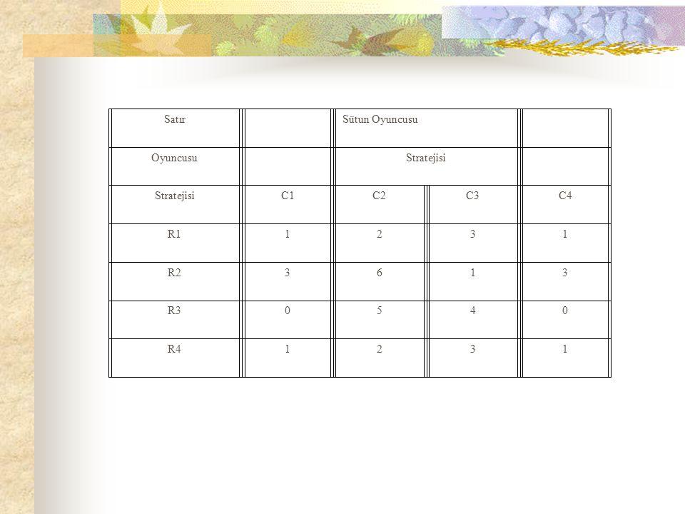 Satır Sütun Oyuncusu Oyuncusu Stratejisi C1C2C3C4 R11231 R23613 R30540 R41231