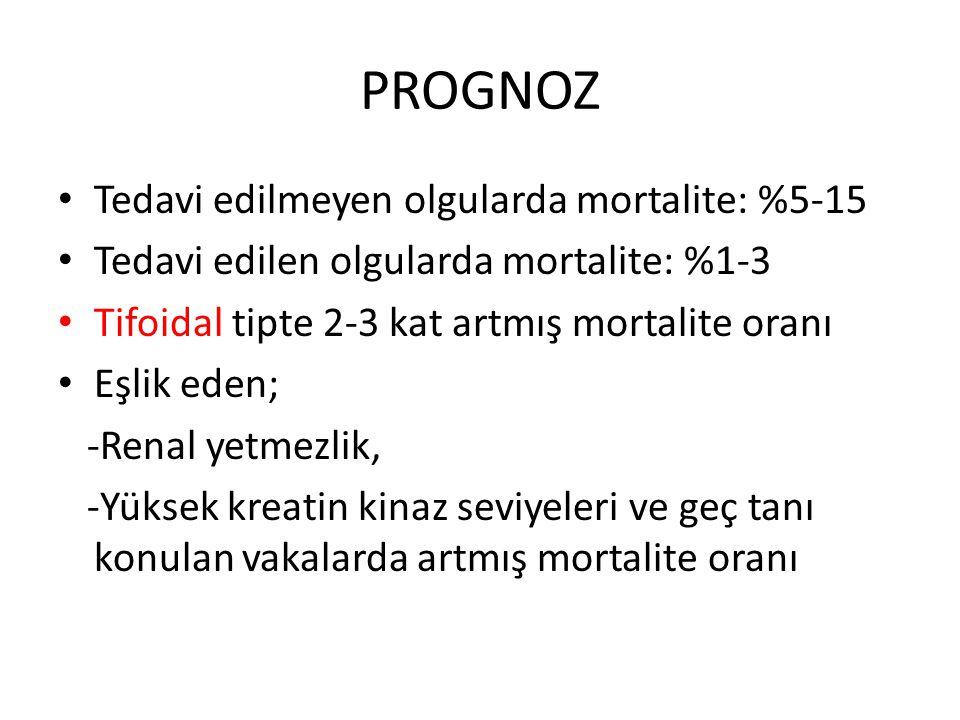 PROGNOZ Tedavi edilmeyen olgularda mortalite: %5-15 Tedavi edilen olgularda mortalite: %1-3 Tifoidal tipte 2-3 kat artmış mortalite oranı Eşlik eden; -Renal yetmezlik, -Yüksek kreatin kinaz seviyeleri ve geç tanı konulan vakalarda artmış mortalite oranı