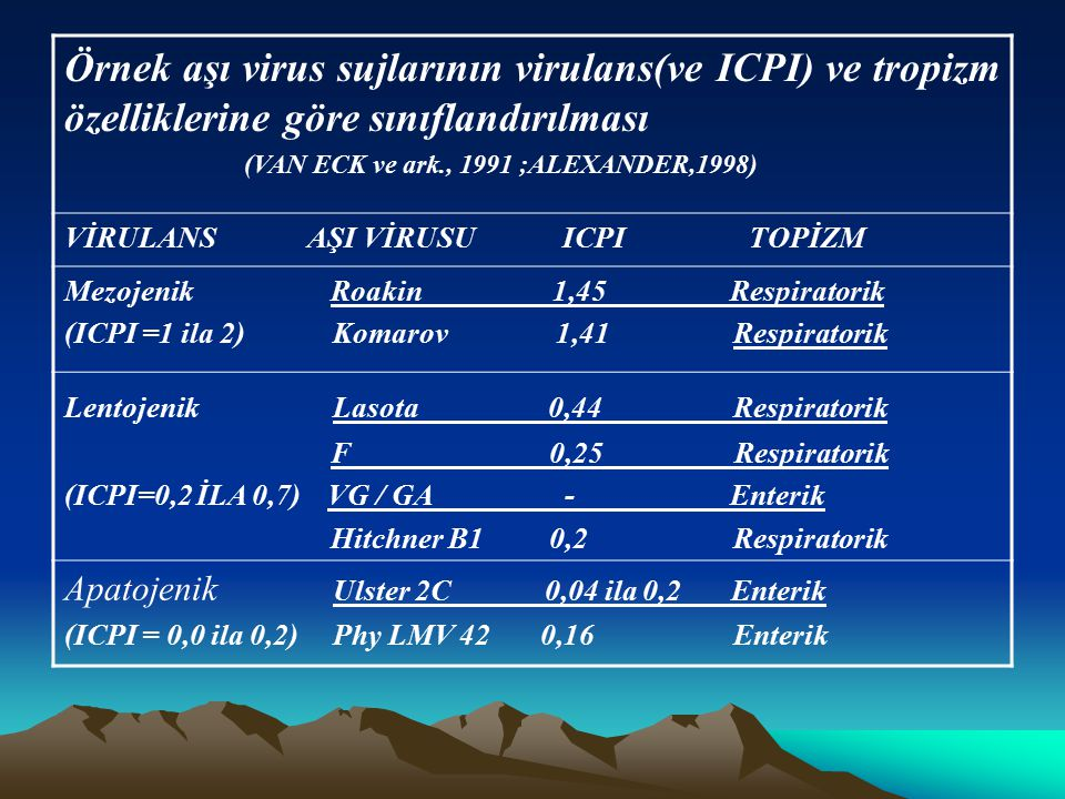 Örnek aşı virus sujlarının virulans(ve ICPI) ve tropizm özelliklerine göre sınıflandırılması (VAN ECK ve ark., 1991 ;ALEXANDER,1998) VİRULANS AŞI VİRU
