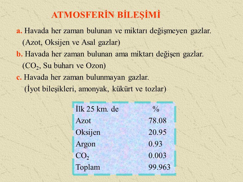 ATMOSFERİN BİLEŞİMİ a. Havada her zaman bulunan ve miktarı değişmeyen gazlar. (Azot, Oksijen ve Asal gazlar) b. Havada her zaman bulunan ama miktarı d