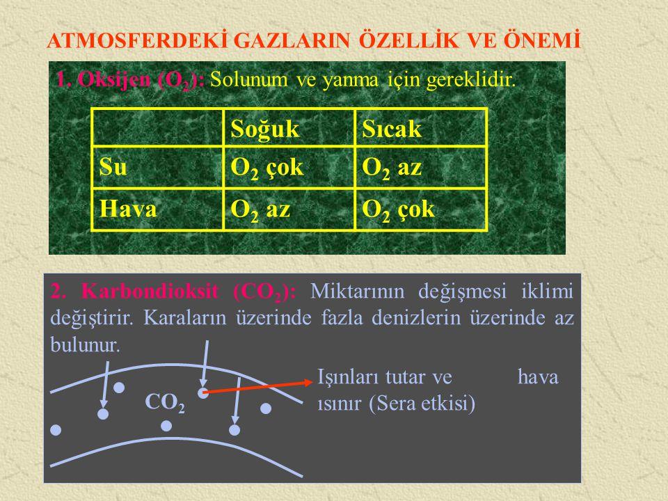 ATMOSFERDEKİ GAZLARIN ÖZELLİK VE ÖNEMİ 1. Oksijen (O 2 ): Solunum ve yanma için gereklidir. SoğukSıcak SuO 2 çokO 2 az HavaO 2 azO 2 çok 2. Karbondiok