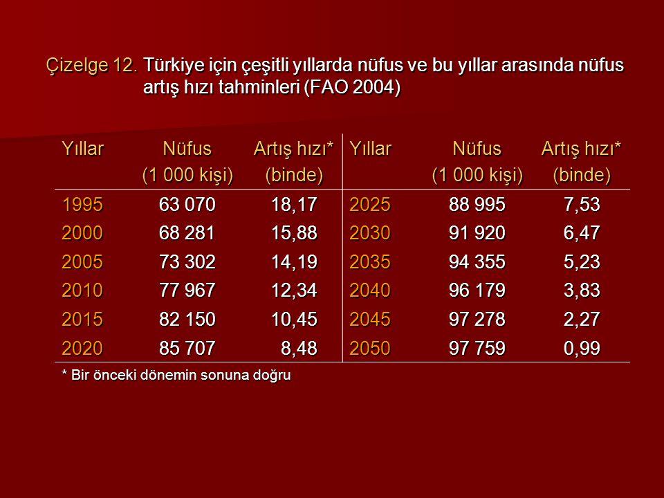 Çizelge 12. Türkiye için çeşitli yıllarda nüfus ve bu yıllar arasında nüfus artış hızı tahminleri (FAO 2004) Yıllar Nüfus (1 000 kişi) Artış hızı* (bi