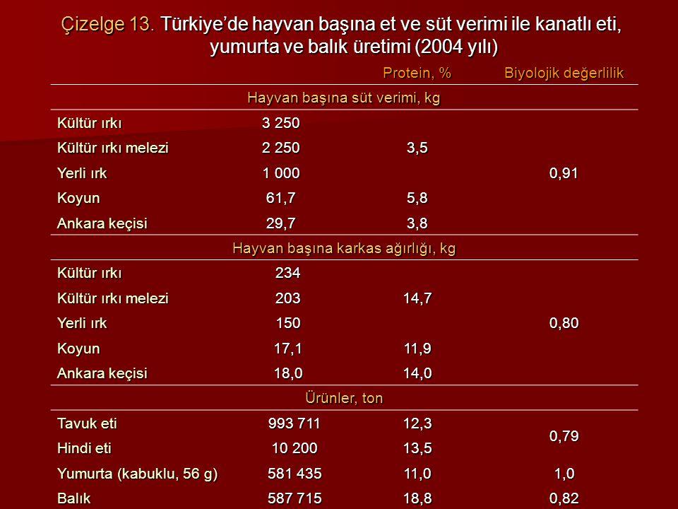 Çizelge 13. Türkiye'de hayvan başına et ve süt verimi ile kanatlı eti, yumurta ve balık üretimi (2004 yılı) Protein, % Biyolojik değerlilik Hayvan baş