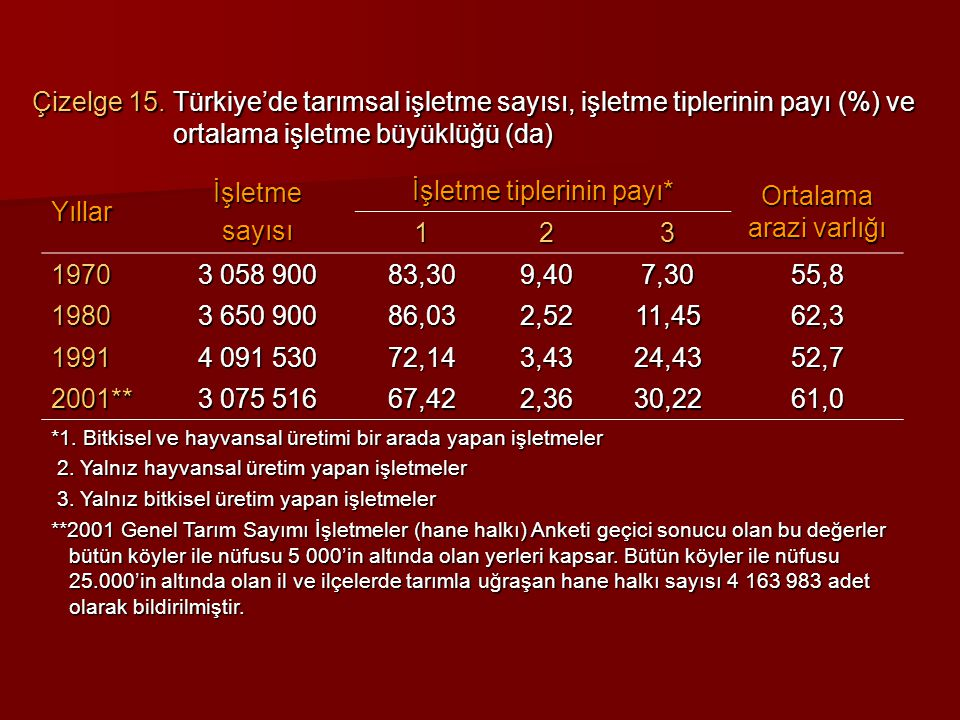 Çizelge 15. Türkiye'de tarımsal işletme sayısı, işletme tiplerinin payı (%) ve ortalama işletme büyüklüğü (da) Yıllarİşletmesayısı İşletme tiplerinin