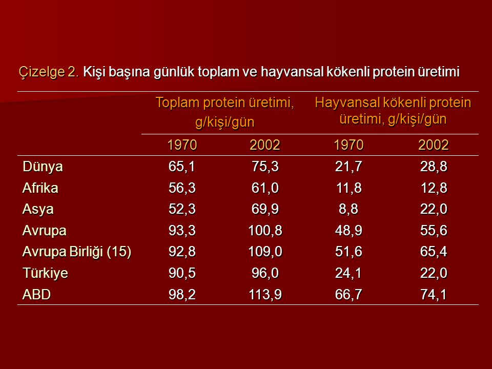 Dünyada ve Türkiye'de Hayvan Varlığı