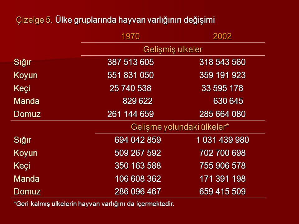 Hayvansal verim DünyaABTürkiye Süt, ton/laktasyon/inek 2,04,51,6 Karkas, kg/sığır -294160 Çizelge 14.