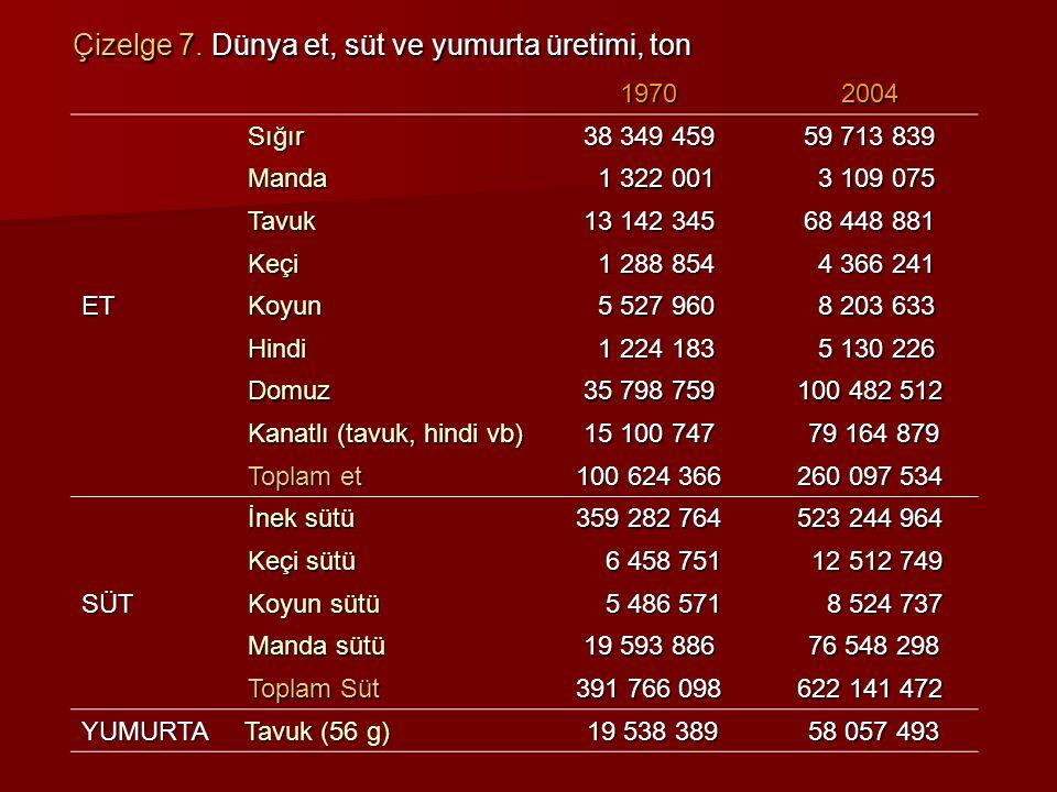 Çizelge 16.Türkiye'de sığır varlığının değişimi Çizelge 17.
