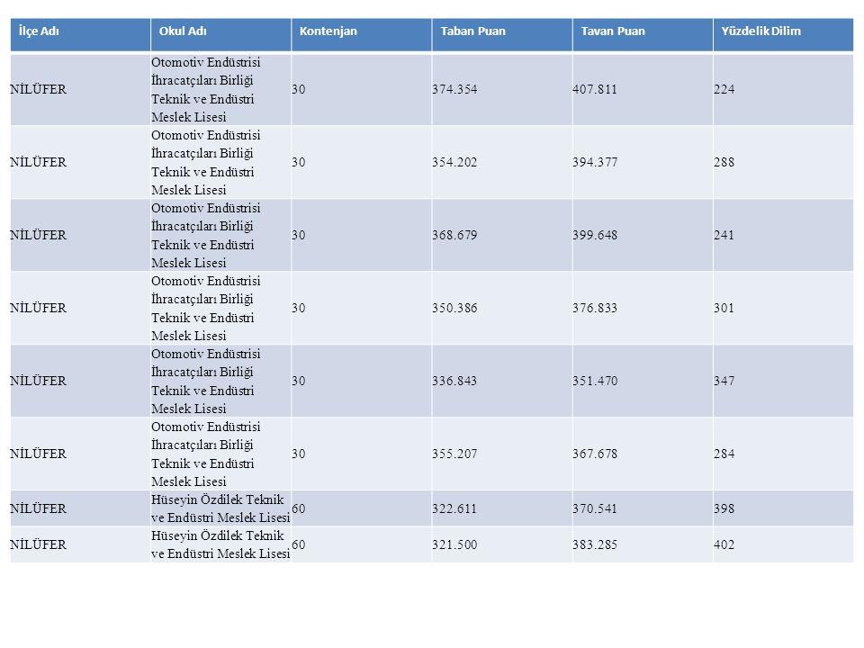 İlçe AdıOkul AdıKontenjanTaban PuanTavan PuanYüzdelik Dilim NİLÜFER Otomotiv Endüstrisi İhracatçıları Birliği Teknik ve Endüstri Meslek Lisesi 30374.3