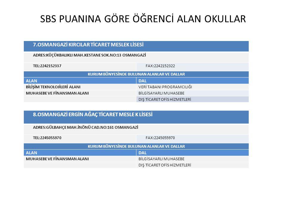 SBS PUANINA GÖRE ÖĞRENCİ ALAN OKULLAR 9.OSMANGAZİ TİCARET MESLEK LİSESİ ADRES:İBRAHİM PAŞA MAH.
